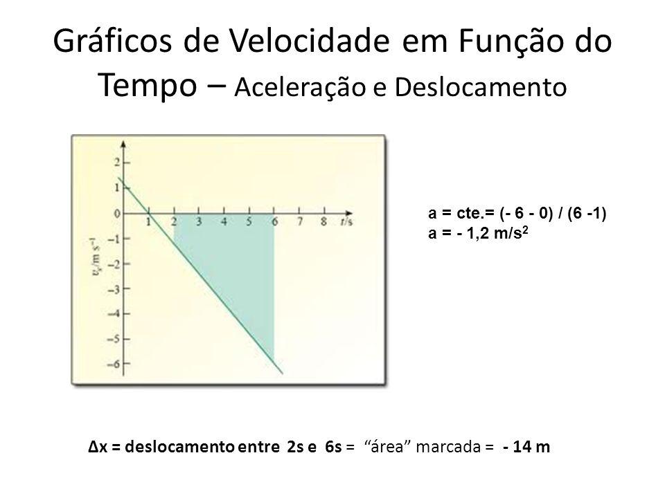 Gráficos de Velocidade em Função do Tempo – Aceleração e Deslocamento