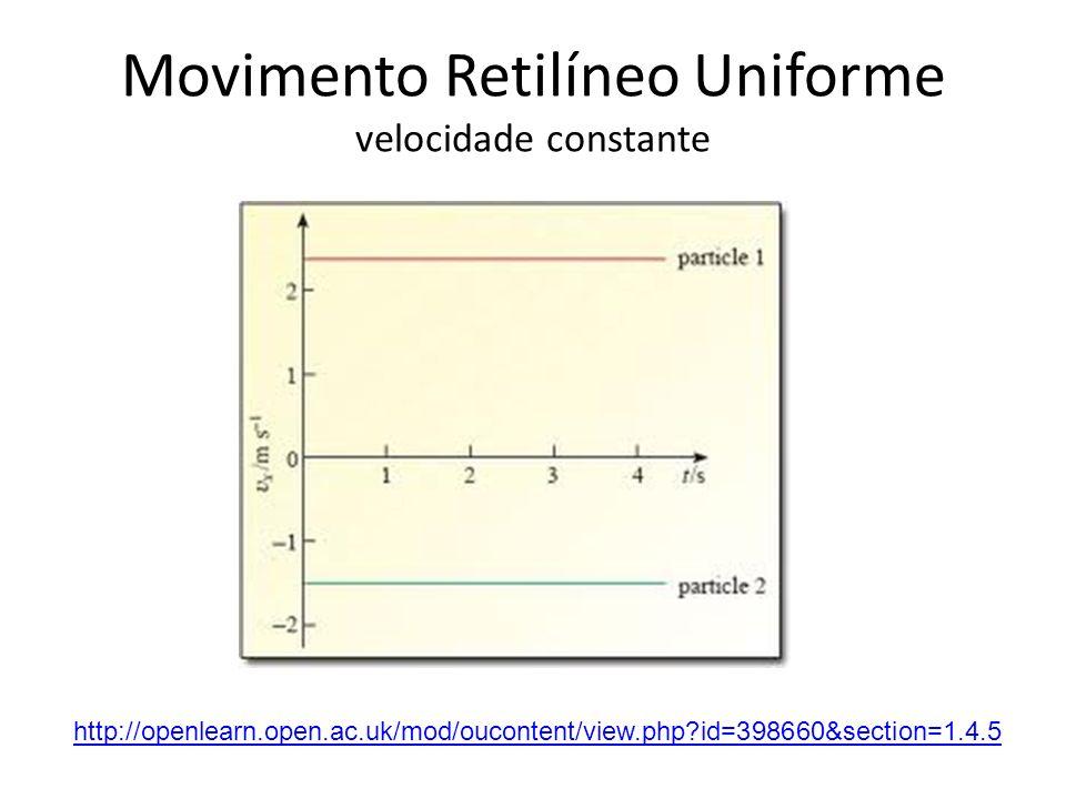 Movimento Retilíneo Uniforme velocidade constante