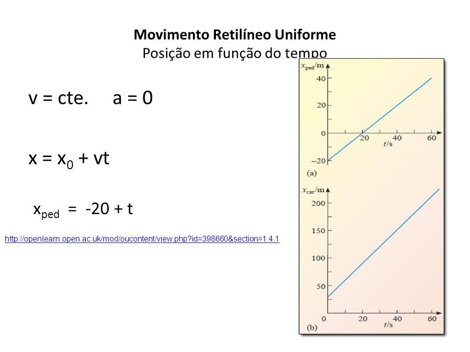 Movimento Retilíneo Uniforme Posição em função do tempo