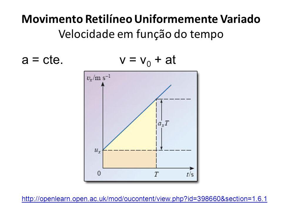 Movimento Retilíneo Uniformemente Variado Velocidade em função do tempo