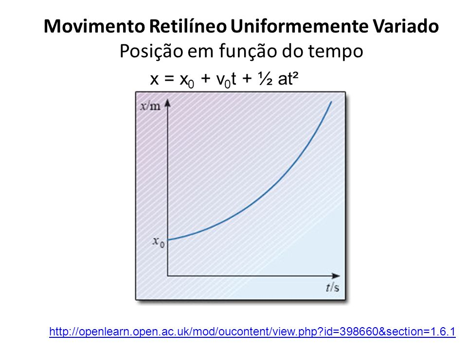 Movimento Retilíneo Uniformemente Variado Posição em função do tempo