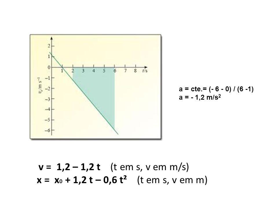 a = cte.= (- 6 - 0) / (6 -1) a = - 1,2 m/s2.