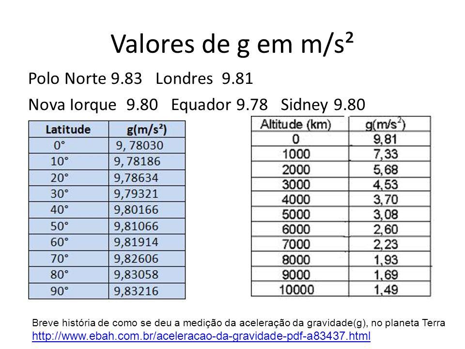 Valores de g em m/s² Polo Norte 9.83 Londres 9.81 Nova Iorque 9.80 Equador 9.78 Sidney 9.80
