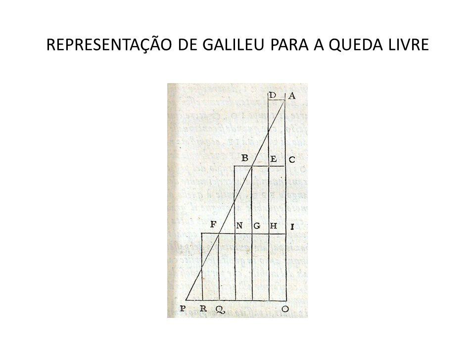 REPRESENTAÇÃO DE GALILEU PARA A QUEDA LIVRE