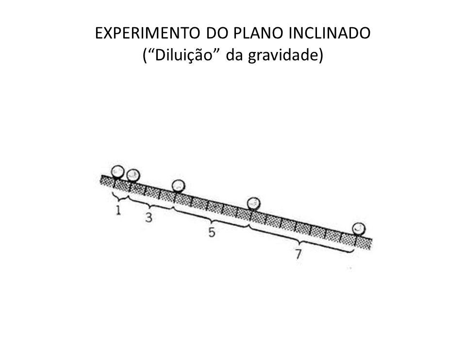 EXPERIMENTO DO PLANO INCLINADO ( Diluição da gravidade)