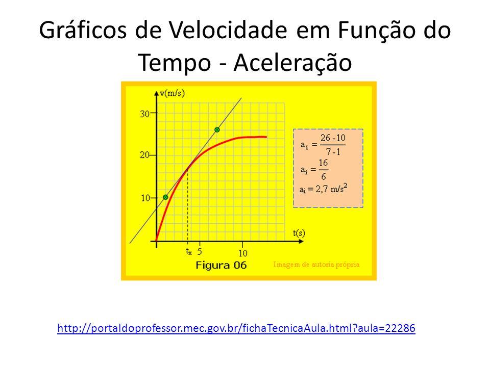 Gráficos de Velocidade em Função do Tempo - Aceleração