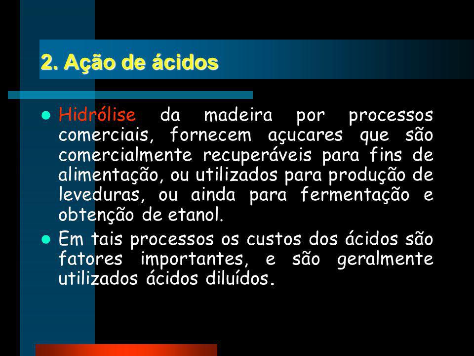 2. Ação de ácidos