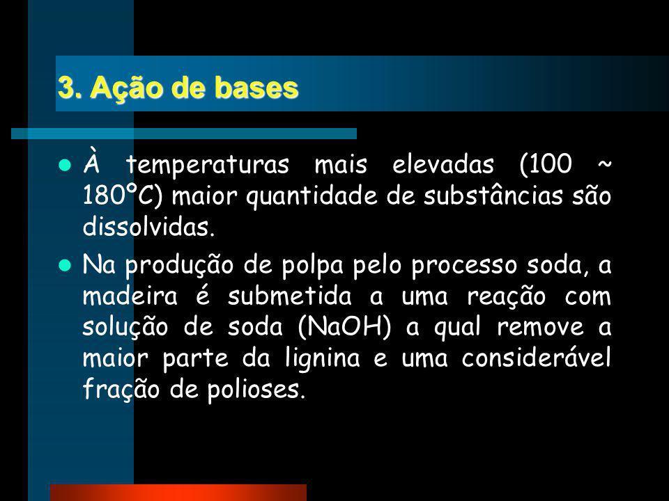 3. Ação de bases À temperaturas mais elevadas (100 ~ 180ºC) maior quantidade de substâncias são dissolvidas.