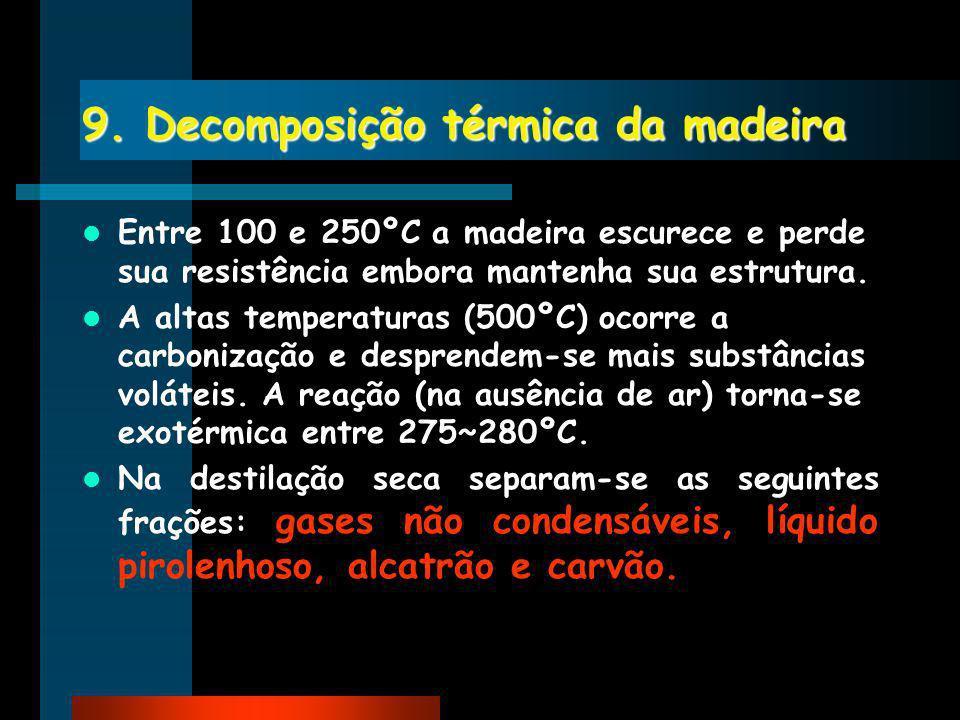 9. Decomposição térmica da madeira