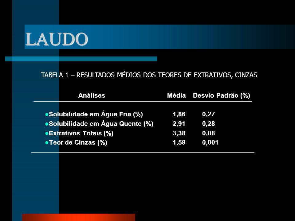 LAUDO TABELA 1 – RESULTADOS MÉDIOS DOS TEORES DE EXTRATIVOS, CINZAS