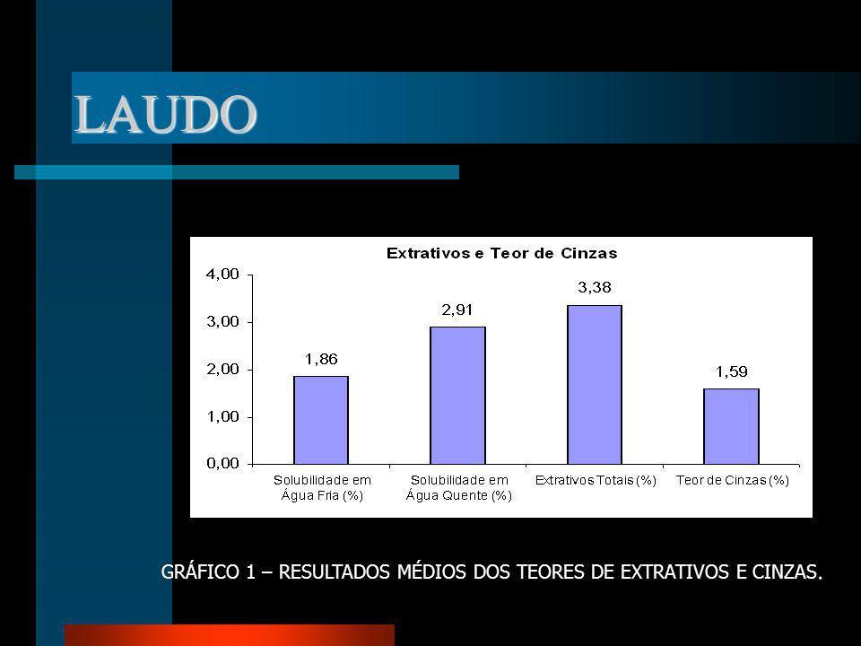 LAUDO GRÁFICO 1 – RESULTADOS MÉDIOS DOS TEORES DE EXTRATIVOS E CINZAS.