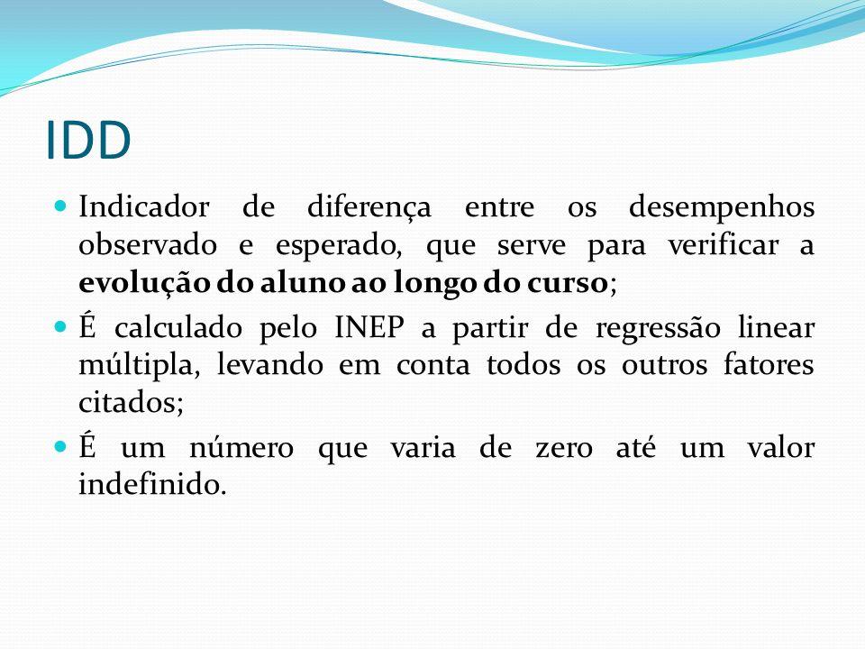IDD Indicador de diferença entre os desempenhos observado e esperado, que serve para verificar a evolução do aluno ao longo do curso;