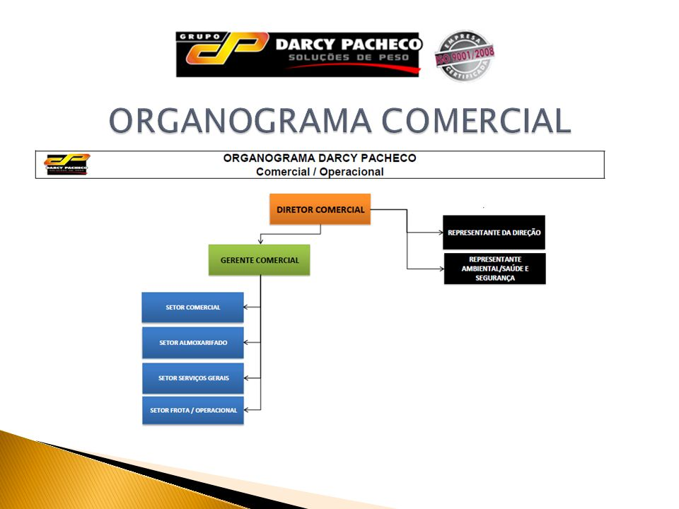 ORGANOGRAMA COMERCIAL