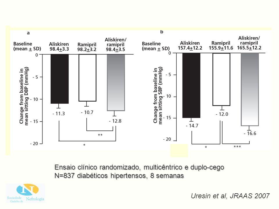 Ensaio clínico randomizado, multicêntrico e duplo-cego N=837 diabéticos hipertensos, 8 semanas