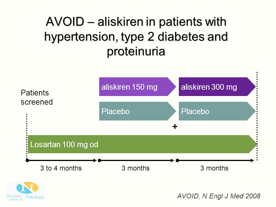 AVOID – aliskiren in patients with hypertension, type 2 diabetes and proteinuria