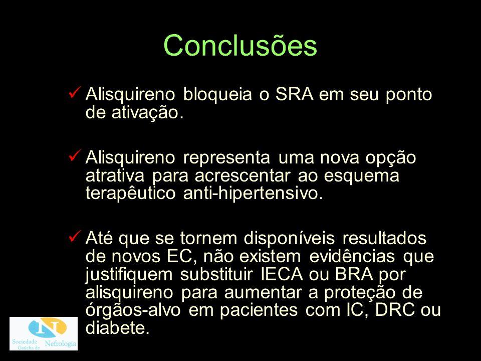 Conclusões Alisquireno bloqueia o SRA em seu ponto de ativação.