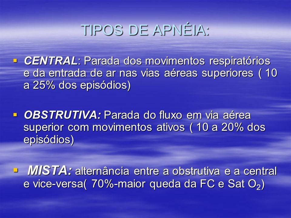 TIPOS DE APNÉIA:CENTRAL: Parada dos movimentos respiratórios e da entrada de ar nas vias aéreas superiores ( 10 a 25% dos episódios)