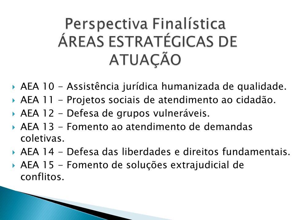 Perspectiva Finalística ÁREAS ESTRATÉGICAS DE ATUAÇÃO