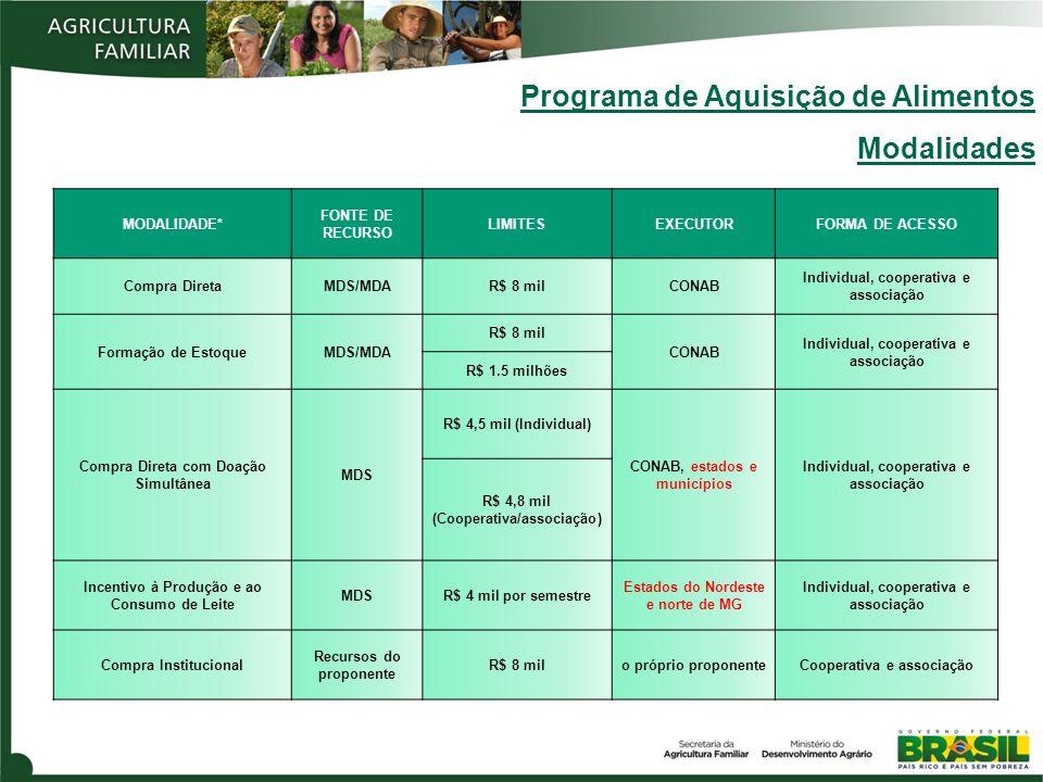 Programa de Aquisição de Alimentos Modalidades