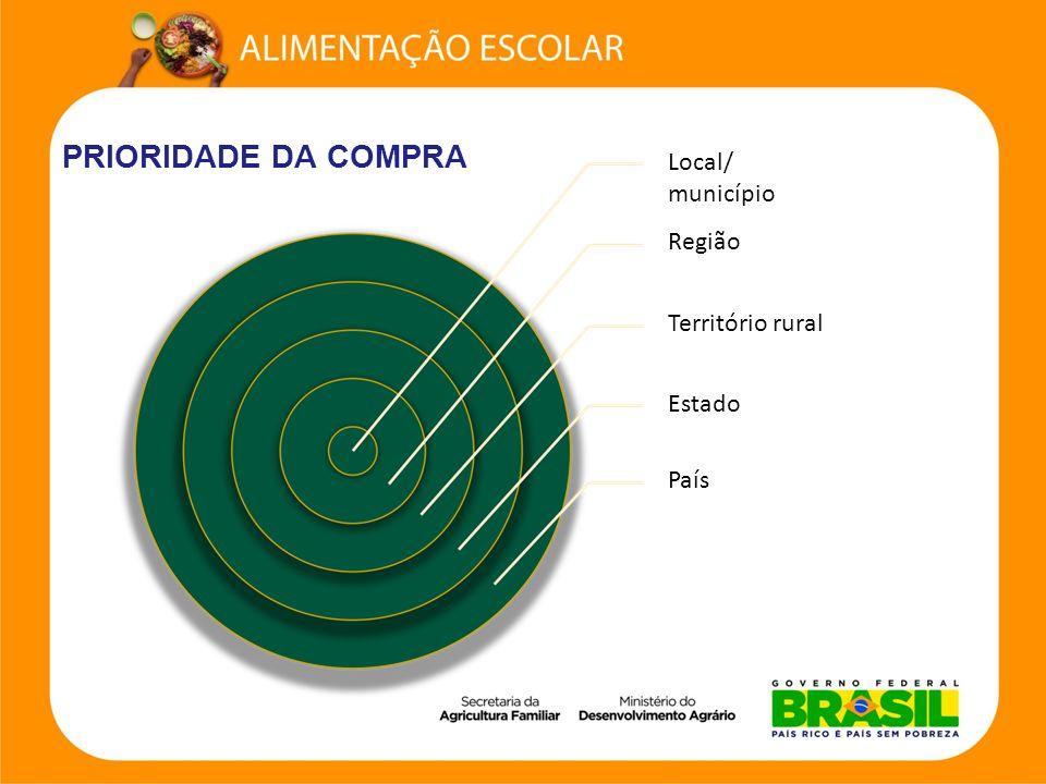 PRIORIDADE DA COMPRA Local/ município Região Território rural Estado