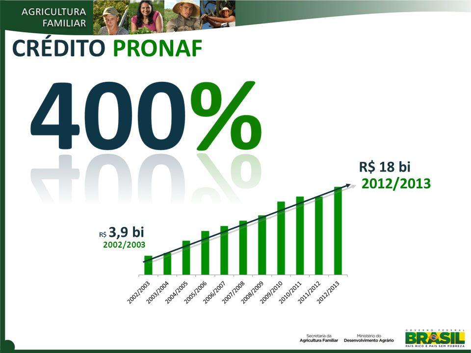 CRÉDITO PRONAF R$ 18 bi 2012/2013 R$ 3,9 bi 2002/2003