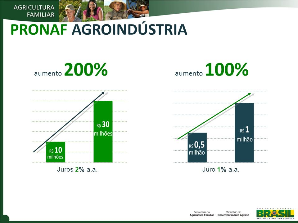 PRONAF AGROINDÚSTRIA aumento 200% aumento 100% Juros 2% a.a.