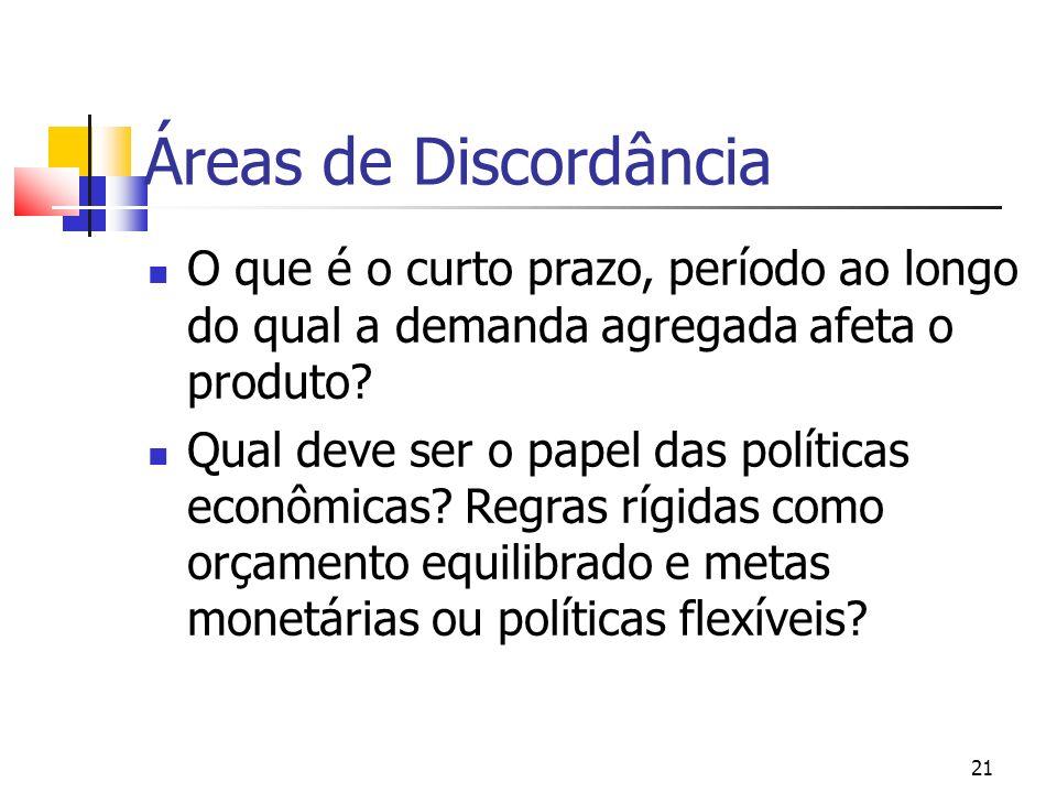 Áreas de Discordância O que é o curto prazo, período ao longo do qual a demanda agregada afeta o produto