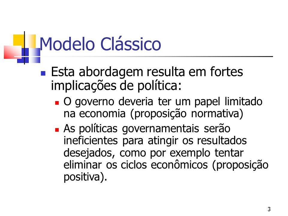Modelo Clássico Esta abordagem resulta em fortes implicações de política: