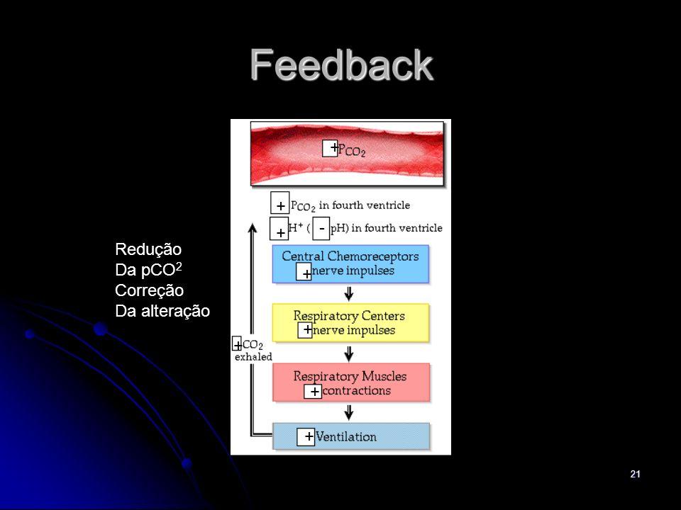 Feedback + + - + Redução Da pCO2 Correção Da alteração + + + + +