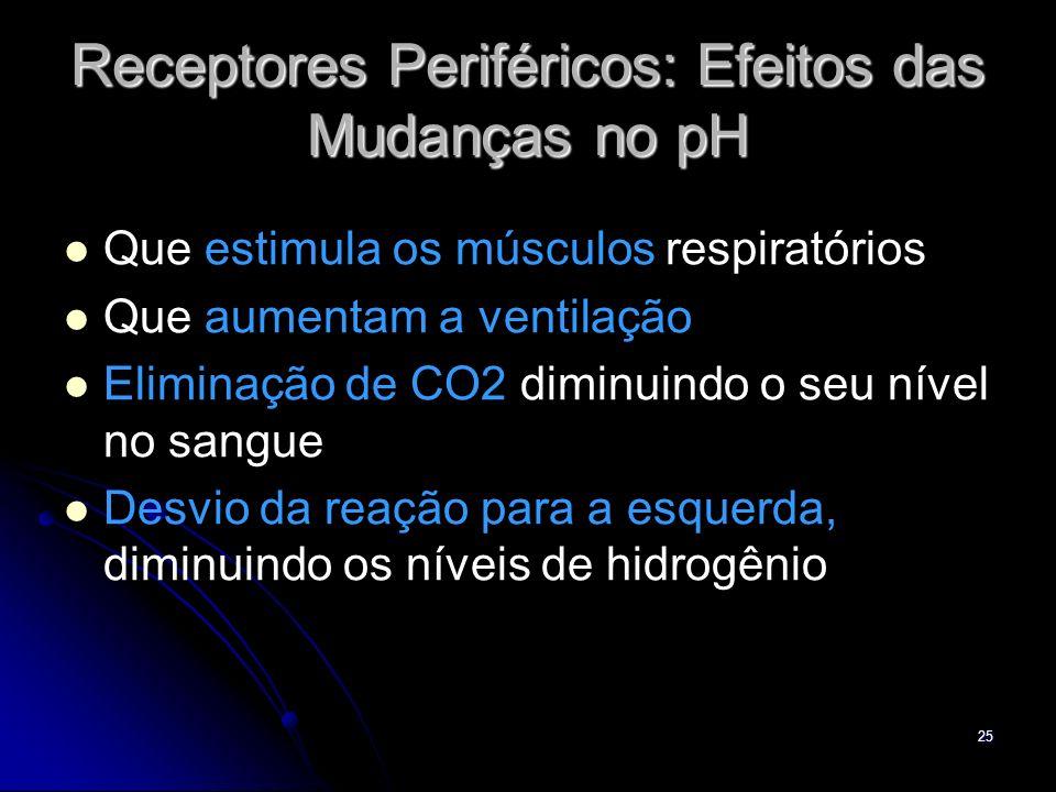 Receptores Periféricos: Efeitos das Mudanças no pH