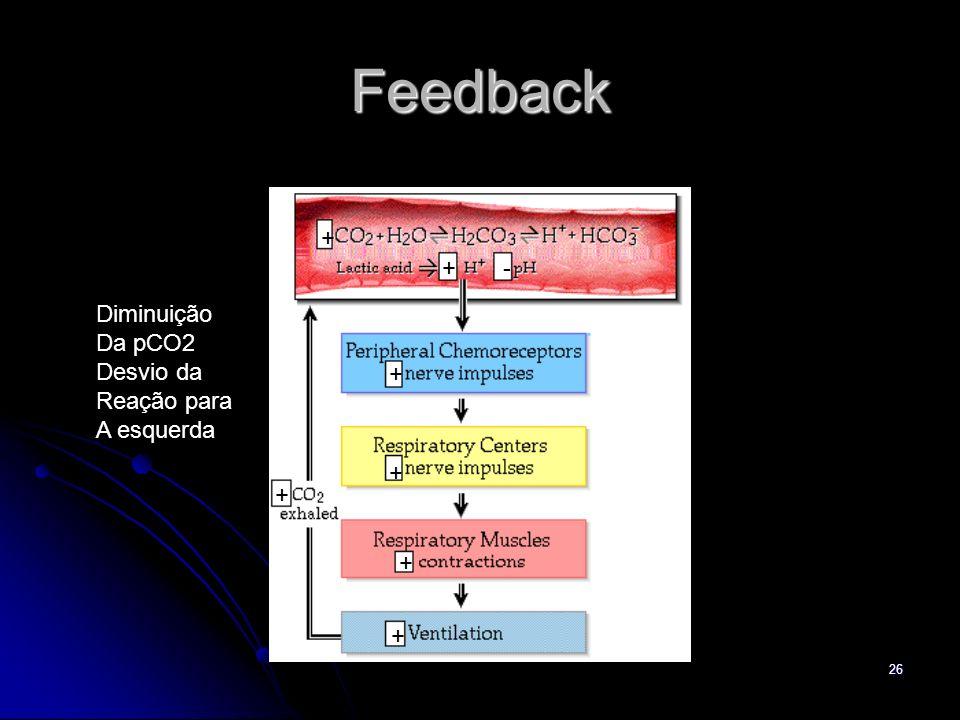 Feedback + + - Diminuição Da pCO2 Desvio da Reação para A esquerda + +