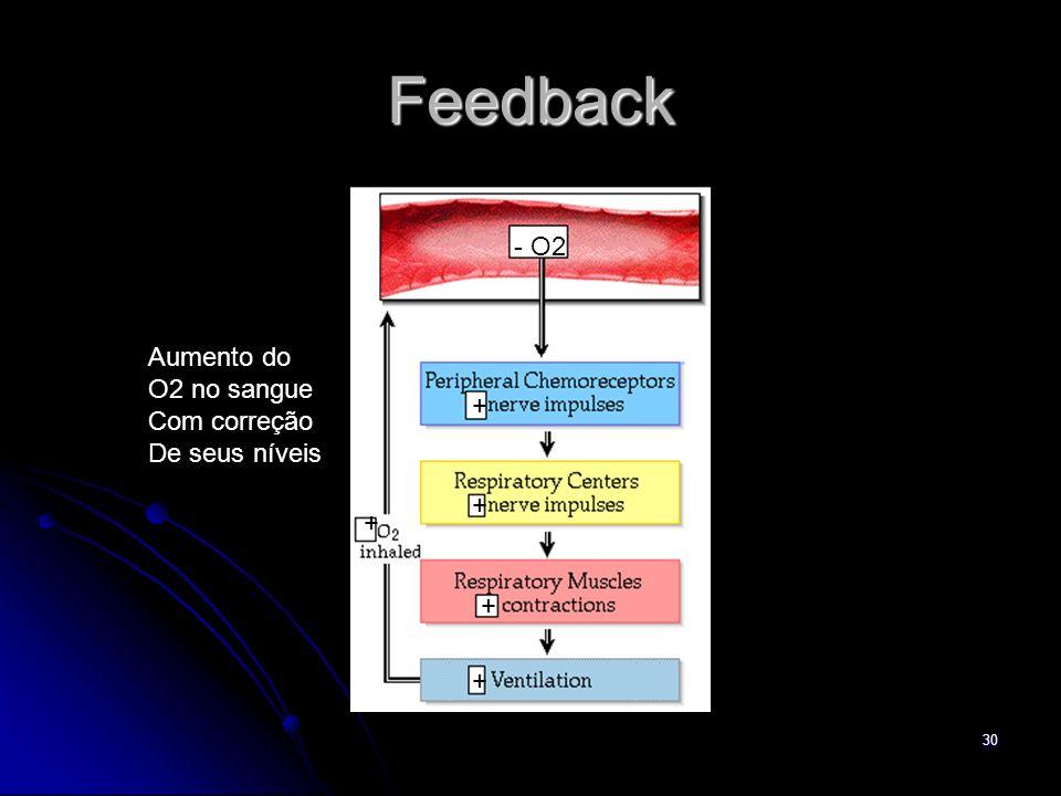 Feedback - O2 Aumento do O2 no sangue Com correção De seus níveis + +