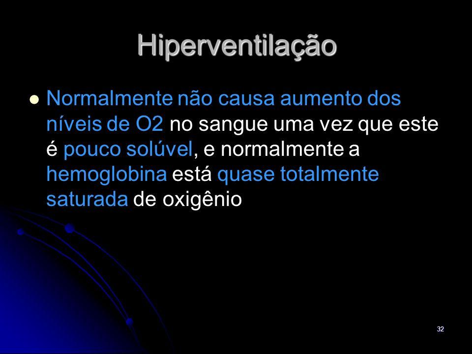 Hiperventilação