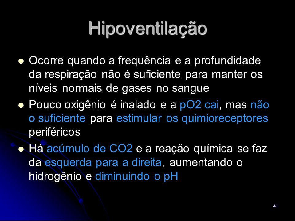 Hipoventilação Ocorre quando a frequência e a profundidade da respiração não é suficiente para manter os níveis normais de gases no sangue.
