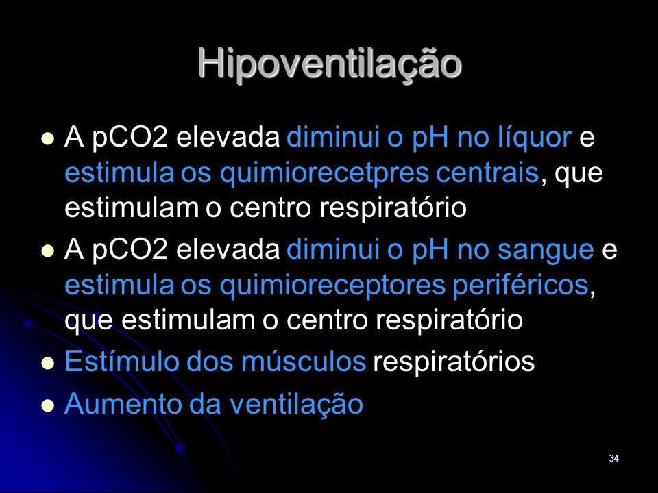 Hipoventilação A pCO2 elevada diminui o pH no líquor e estimula os quimiorecetpres centrais, que estimulam o centro respiratório.
