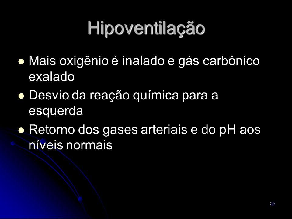 Hipoventilação Mais oxigênio é inalado e gás carbônico exalado