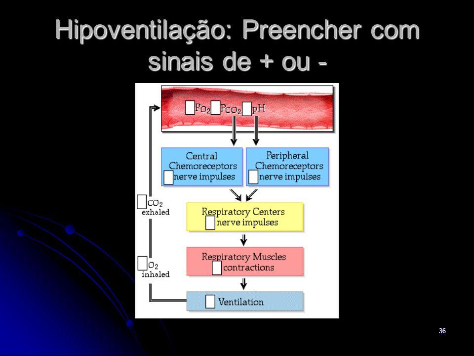 Hipoventilação: Preencher com sinais de + ou -