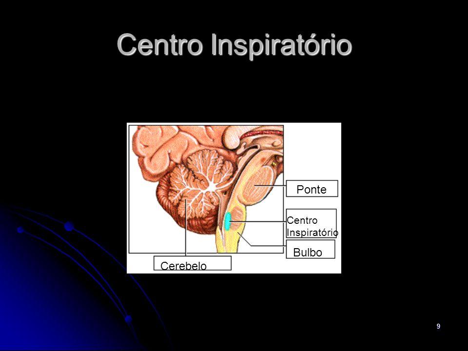 Centro Inspiratório Ponte Centro Inspiratório Bulbo Cerebelo