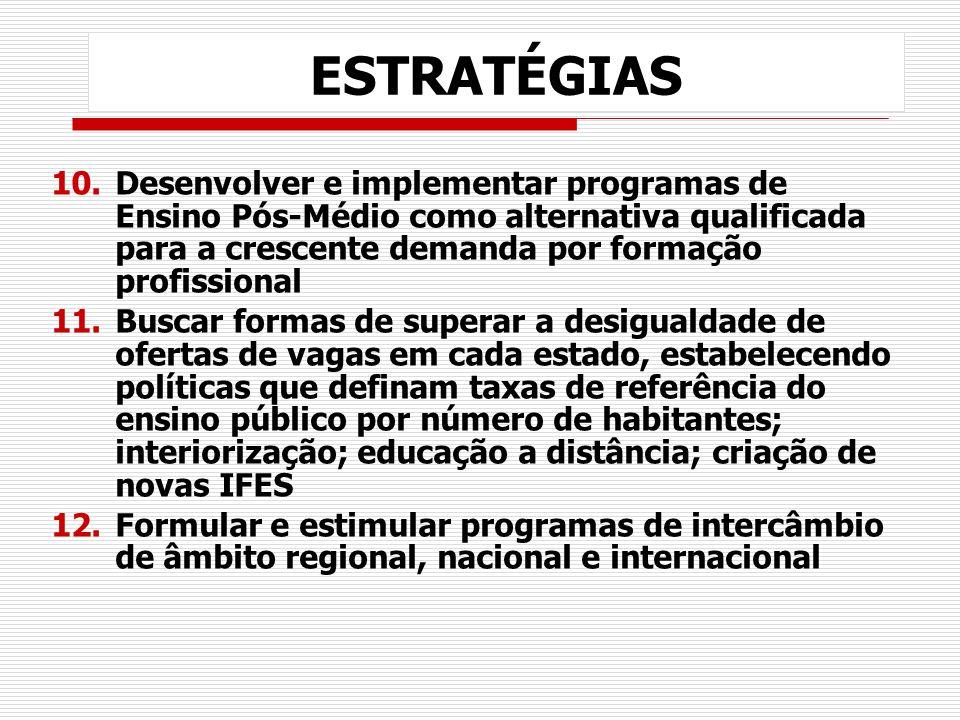 ESTRATÉGIAS Desenvolver e implementar programas de Ensino Pós-Médio como alternativa qualificada para a crescente demanda por formação profissional.
