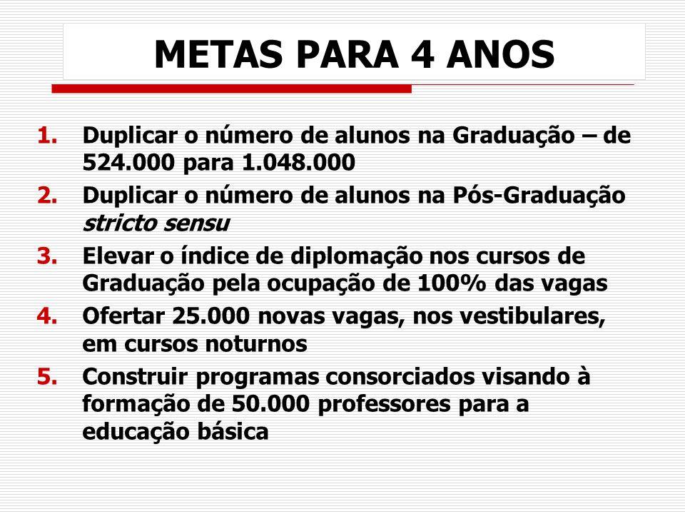 METAS PARA 4 ANOS Duplicar o número de alunos na Graduação – de 524.000 para 1.048.000. Duplicar o número de alunos na Pós-Graduação stricto sensu.