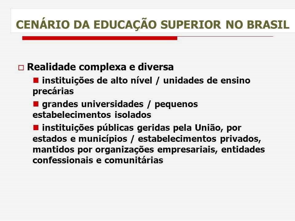 CENÁRIO DA EDUCAÇÃO SUPERIOR NO BRASIL