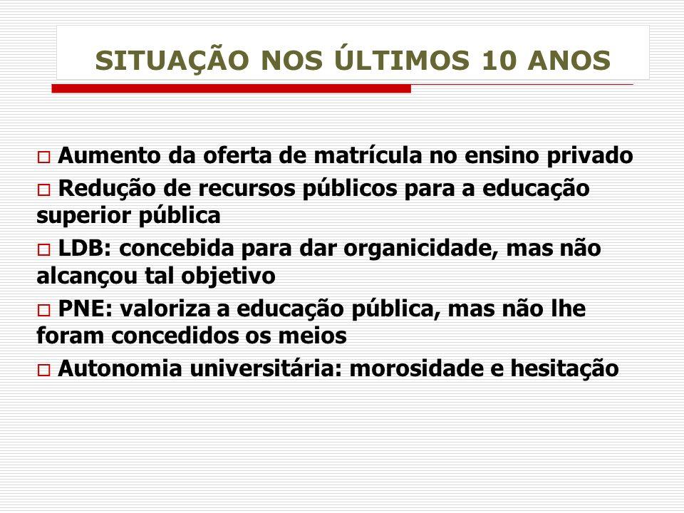 SITUAÇÃO NOS ÚLTIMOS 10 ANOS