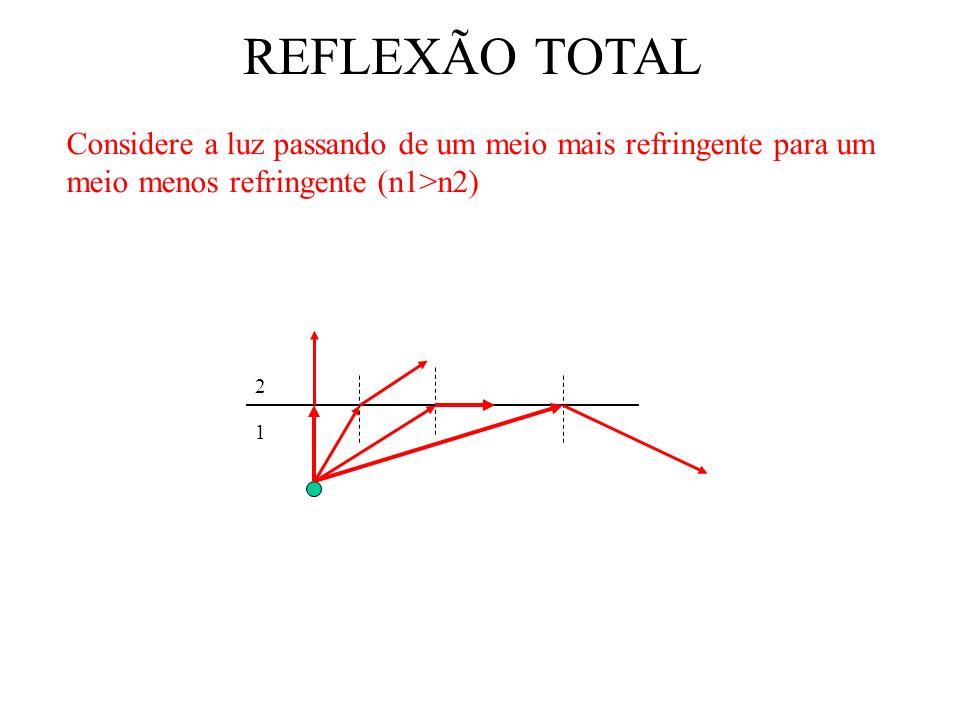 REFLEXÃO TOTAL Considere a luz passando de um meio mais refringente para um meio menos refringente (n1>n2)