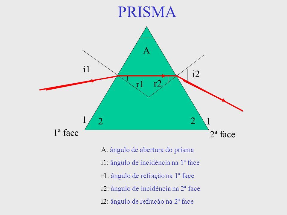 PRISMA A i1 i2 r1 r2 2 1 1ª face 2ª face