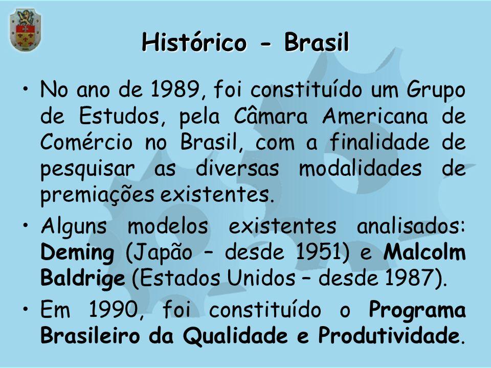 Histórico - Brasil