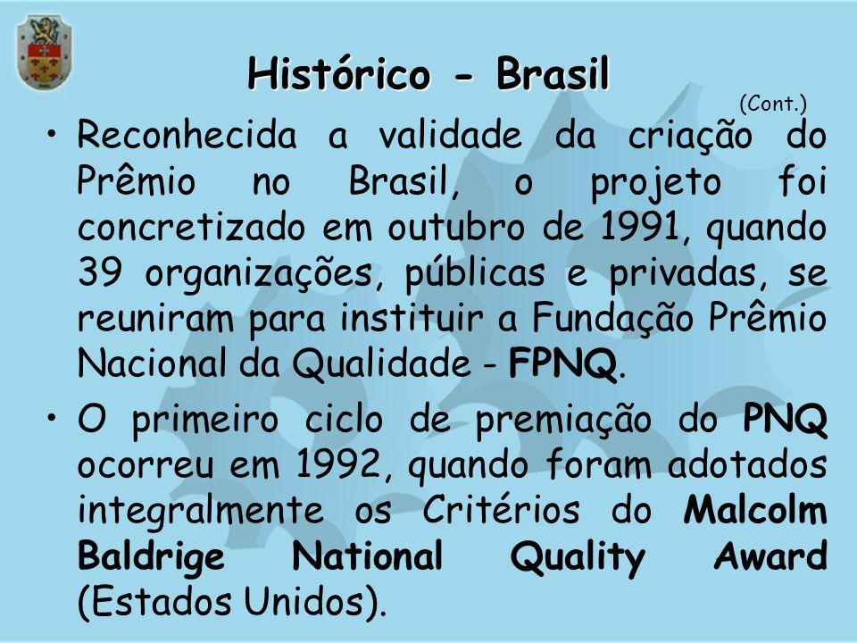 Histórico - Brasil(Cont.)