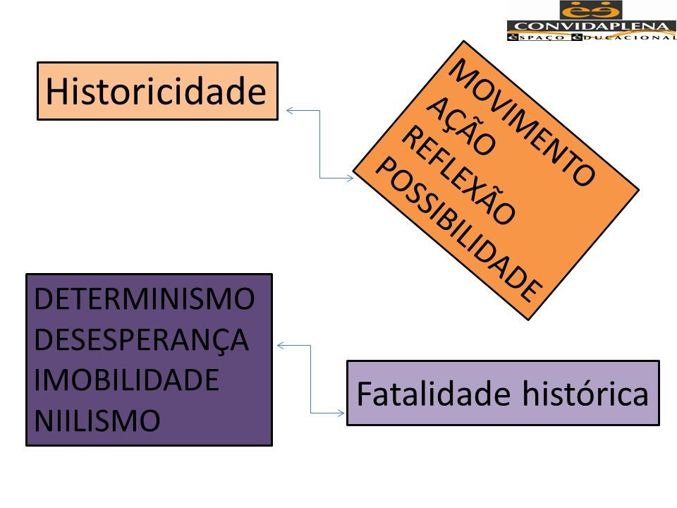 Historicidade Fatalidade histórica MOVIMENTO AÇÃO REFLEXÃO