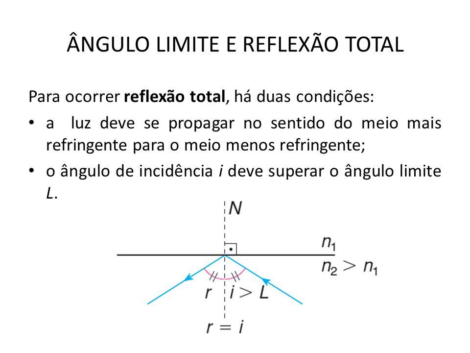ÂNGULO LIMITE E REFLEXÃO TOTAL