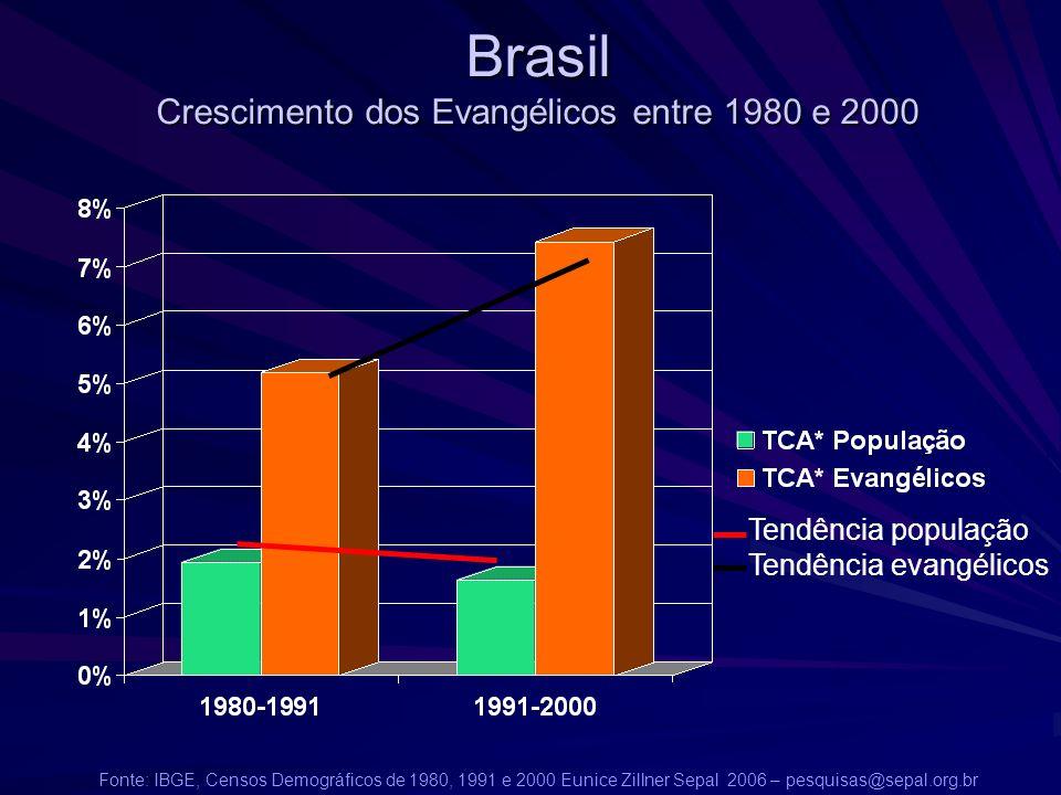Brasil Crescimento dos Evangélicos entre 1980 e 2000