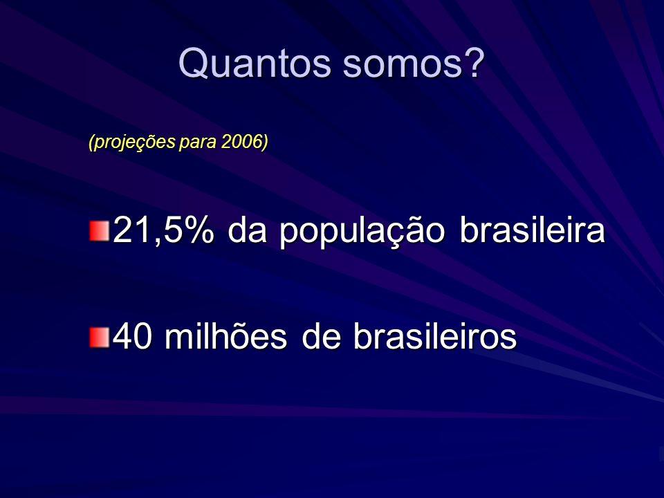 Quantos somos 21,5% da população brasileira 40 milhões de brasileiros